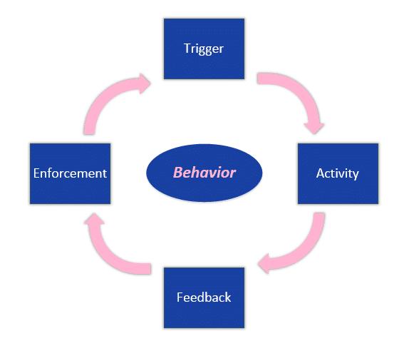 Cloudriven Behavior Management Model