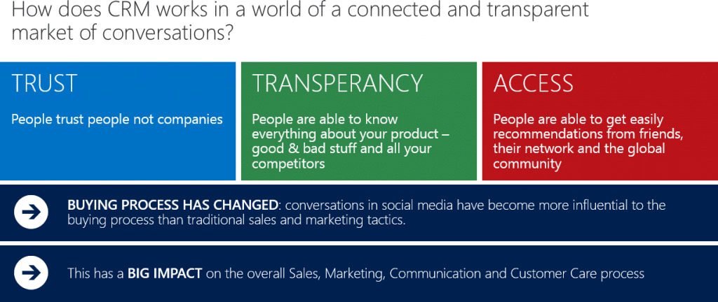 CRM In the Social age