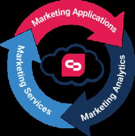 ClickDimensions Marketing markkinoinnin automaatio cloud