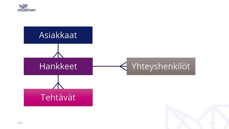 Cloudriven menestystarina Microsoft Teams ja Power Apps integraatio diagram